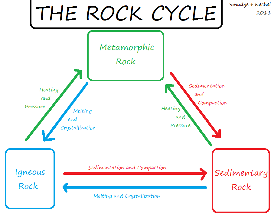 rock cycle essay rubric Poster session rubric category 4 3 2 1 coverage of the topic details on the poster capture the important information about the topic and.